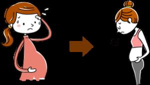 姿勢の歪みによる骨盤の後傾や股関節の広がりによって、下腹がポッコリ出てきたり、妊娠前は履けていたズボンが履けなかったりしてきます。